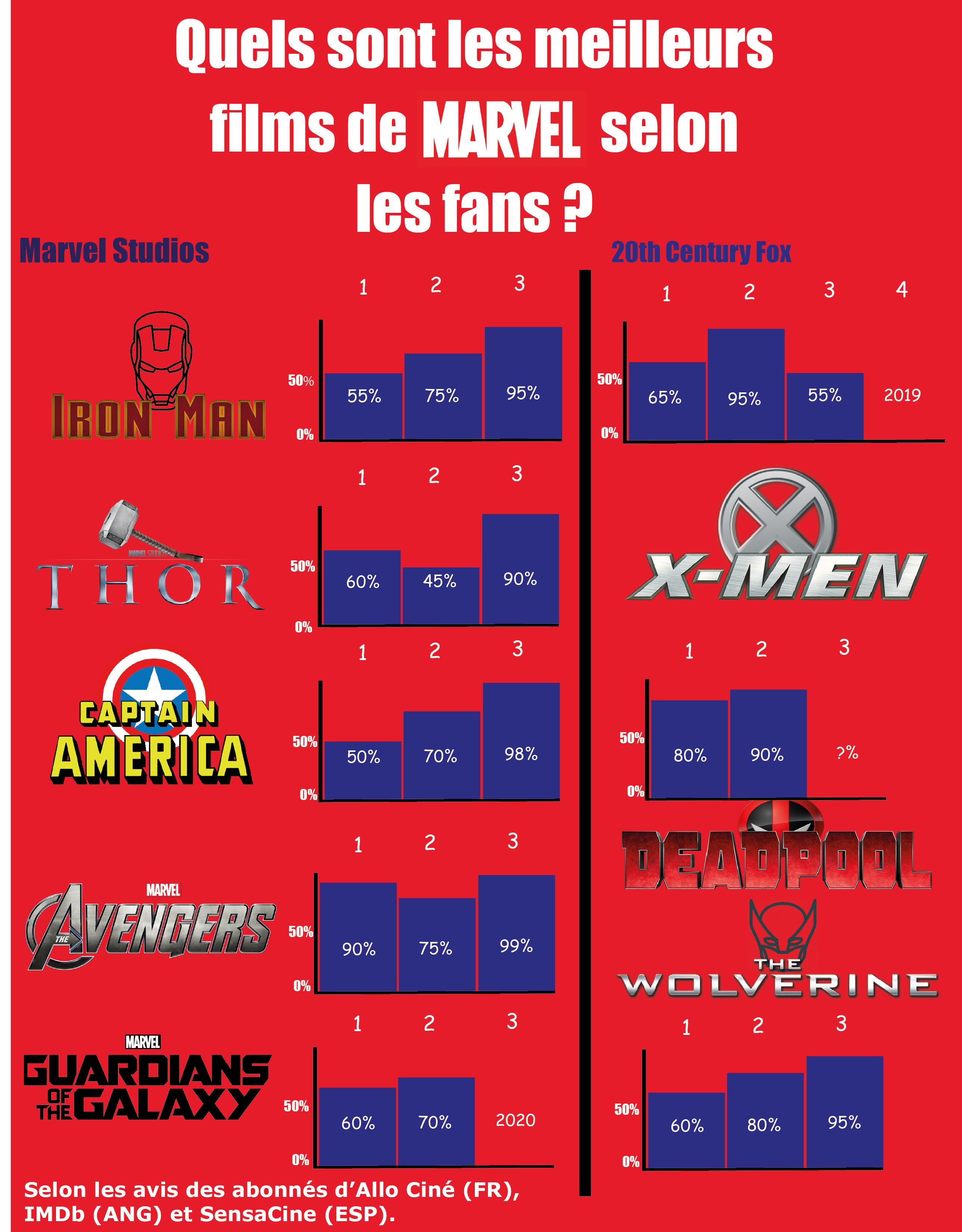 Quels sont les meilleurs films de Marvel ?